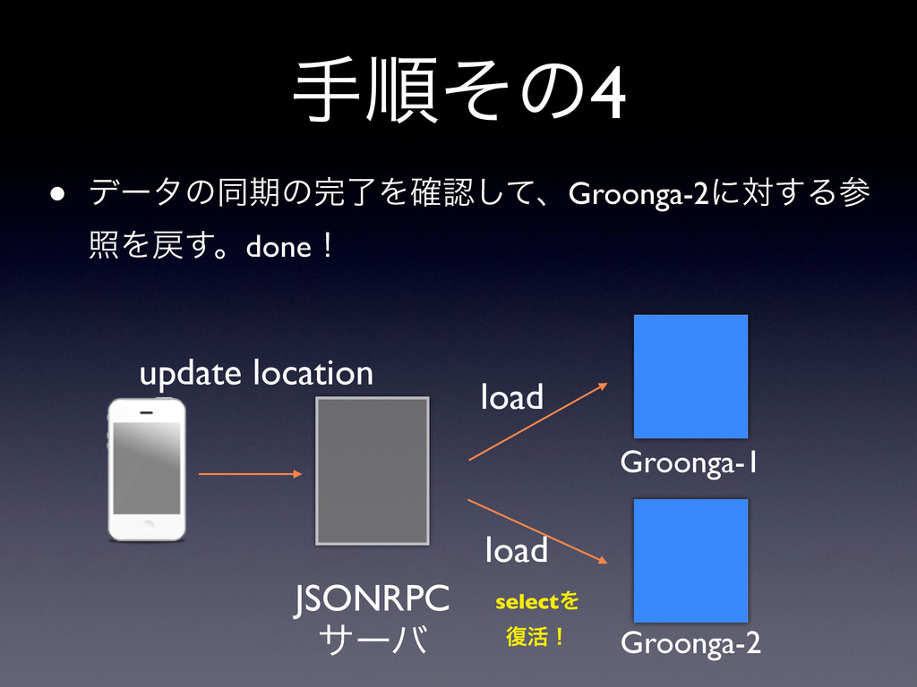 खॱͦͷ4 Groonga-1 Groonga-2 JSONRPC αʔό update lo...
