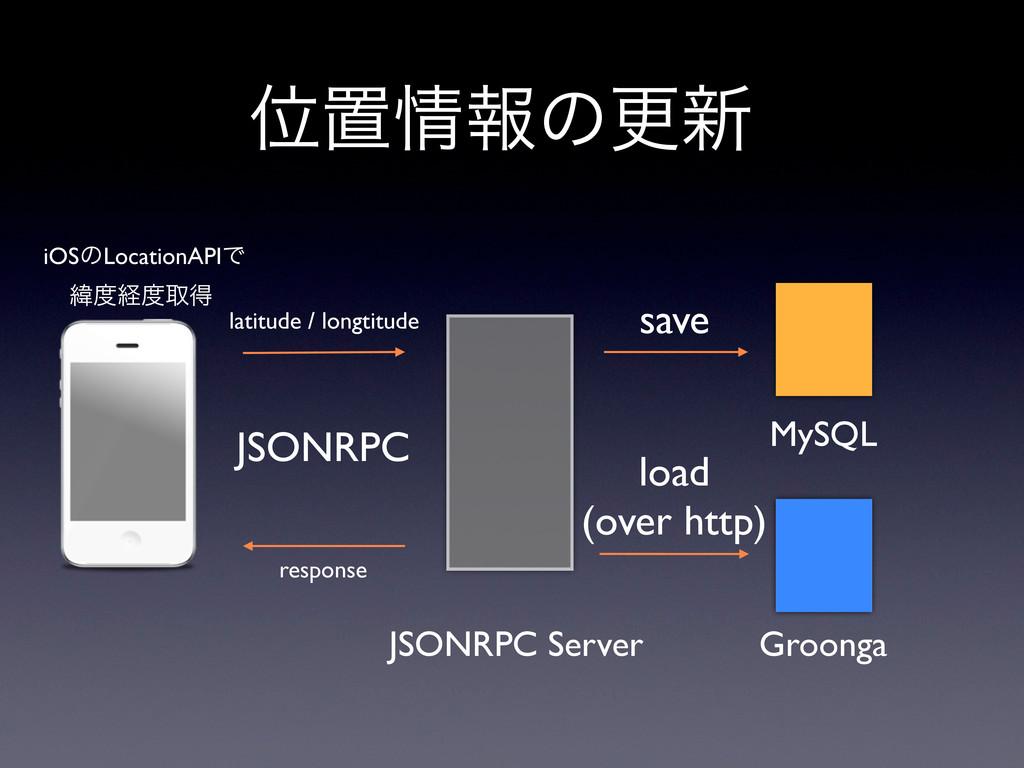 Ґஔใͷߋ৽ Groonga MySQL JSONRPC Server JSONRPC lo...