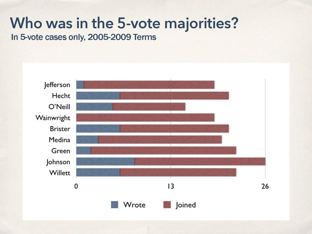 Who was in the 5-vote majorities? In 5-vote cas...
