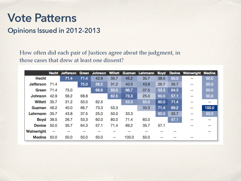 Vote Patterns Opinions Issued in 2012-2013 How ...