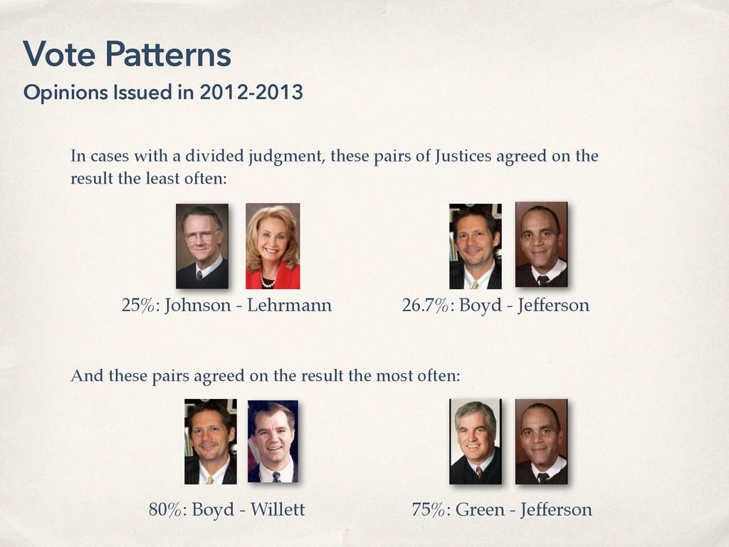 25%: Johnson - Lehrmann 26.7%: Boyd - Jefferson...