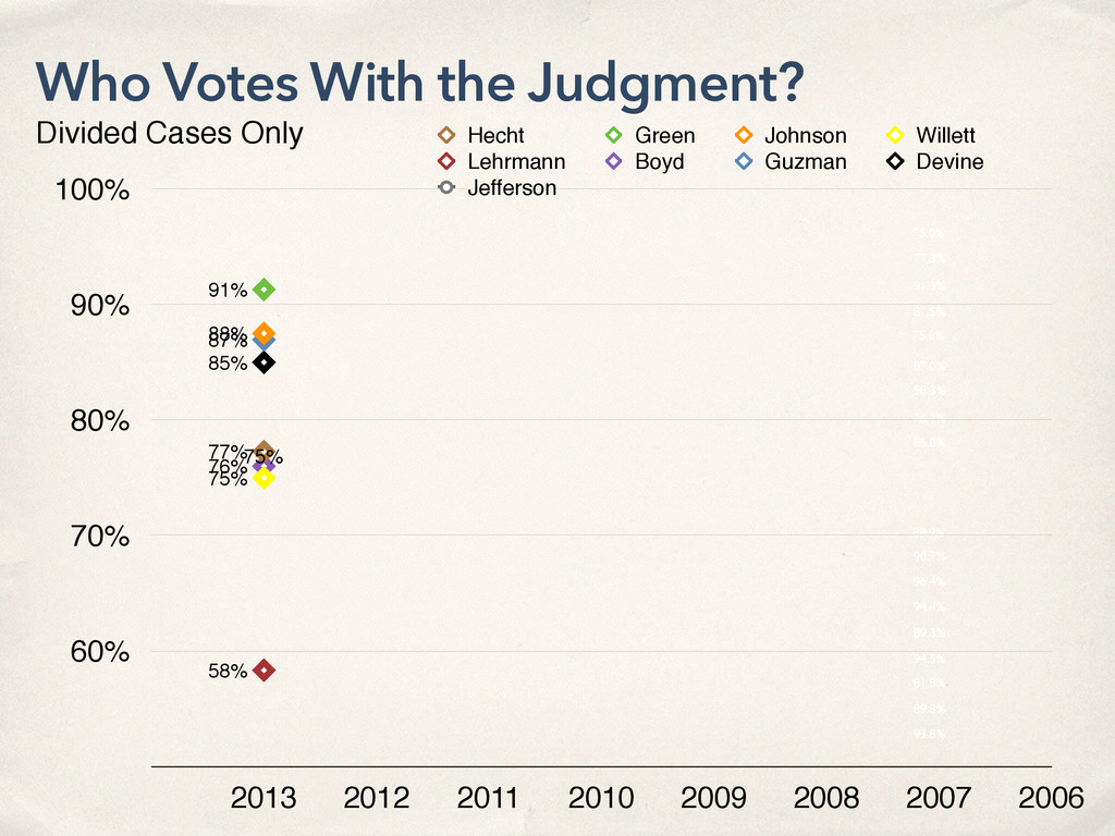 75.0% 77.3% 91.3% 87.5% 75.0% 87.0% 58.3% 76.2%...