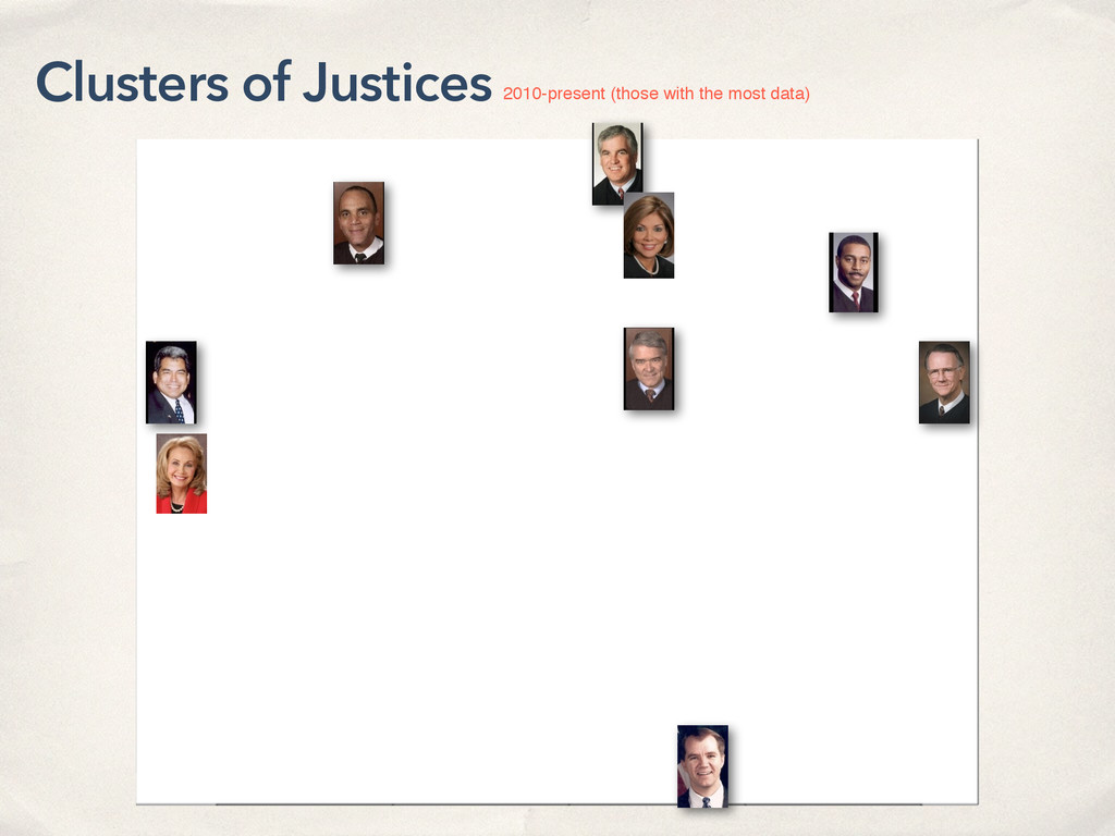 Clusters of Justices 2010-present (those with t...