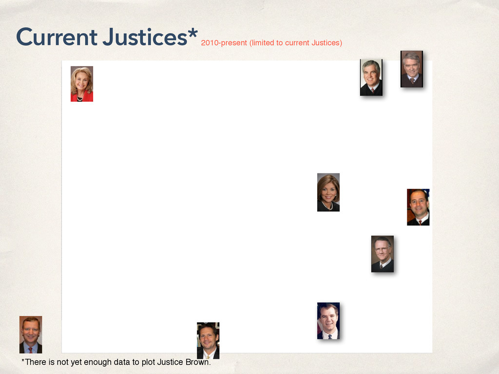 Current Justices* *There is not yet enough data...