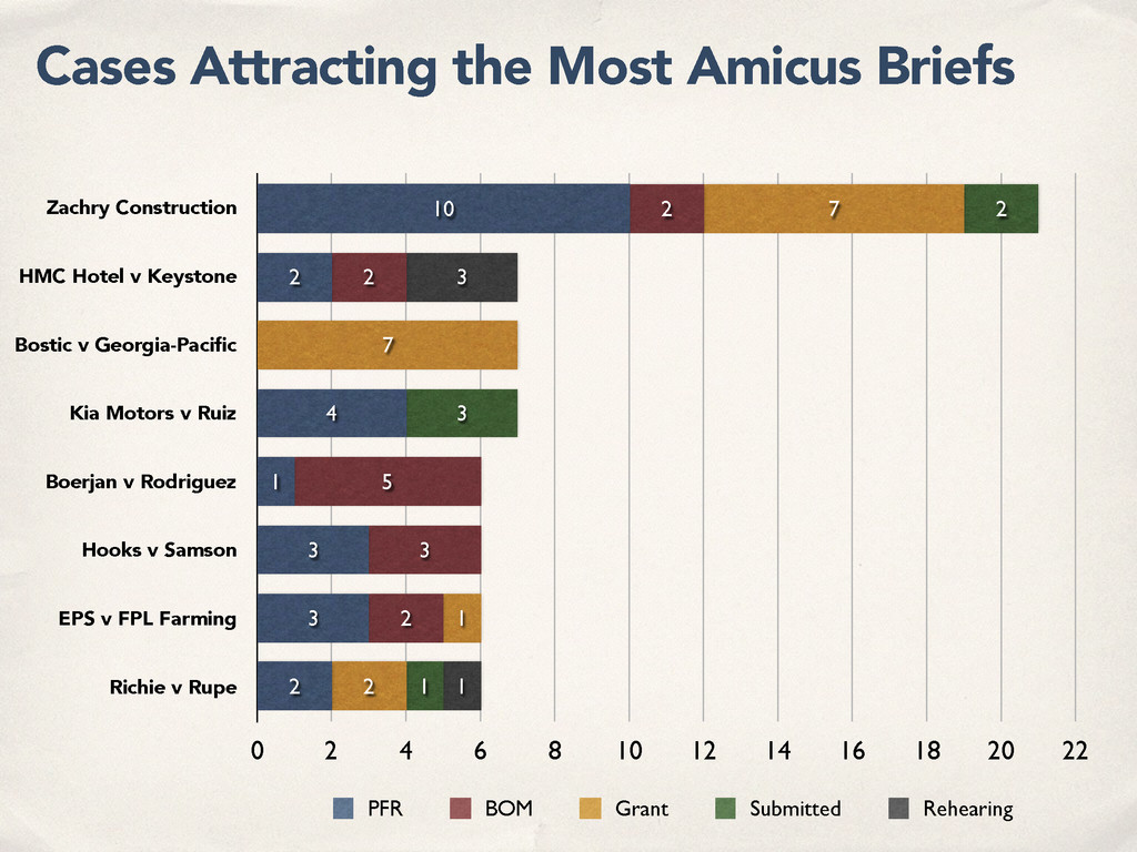 Cases Attracting the Most Amicus Briefs Zachry ...