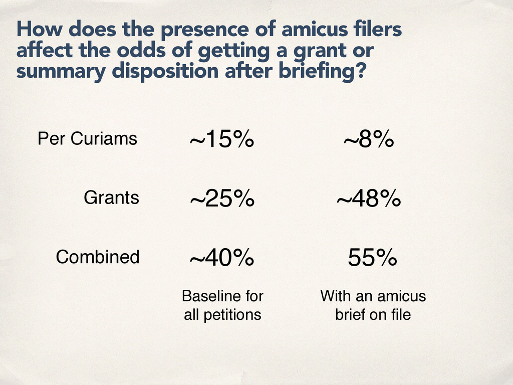 How does the presence of amicus filers affect t...