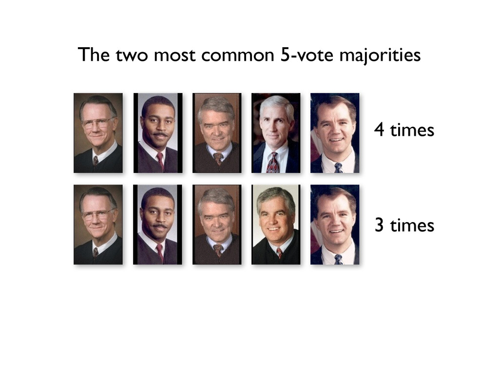 The two most common 5-vote majorities 4 times 3...