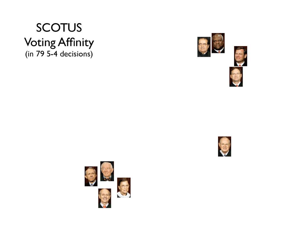 SCOTUS! Voting Affinity! (in 79 5-4 decisions)