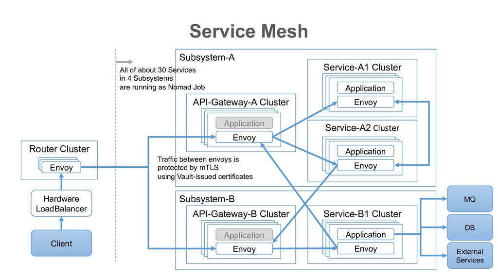 Subsystem-B Subsystem-A Service Mesh Router Clu...