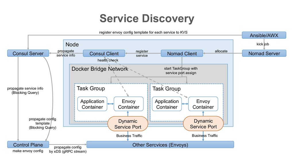 Service Discovery Node Docker Bridge Network Ta...