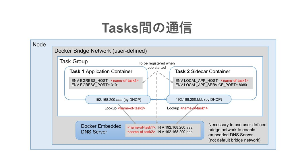 Node Tasks間の通信 Docker Bridge Network (user-defi...