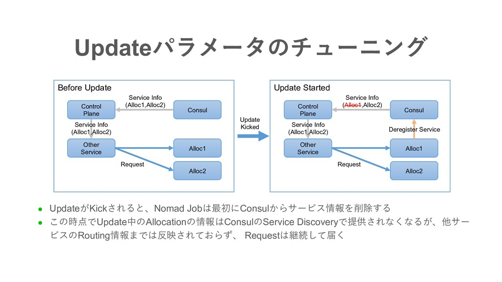 Updateパラメータのチューニング Before Update Alloc1 Other S...