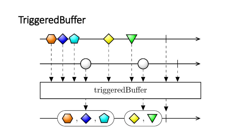TriggeredBuffer