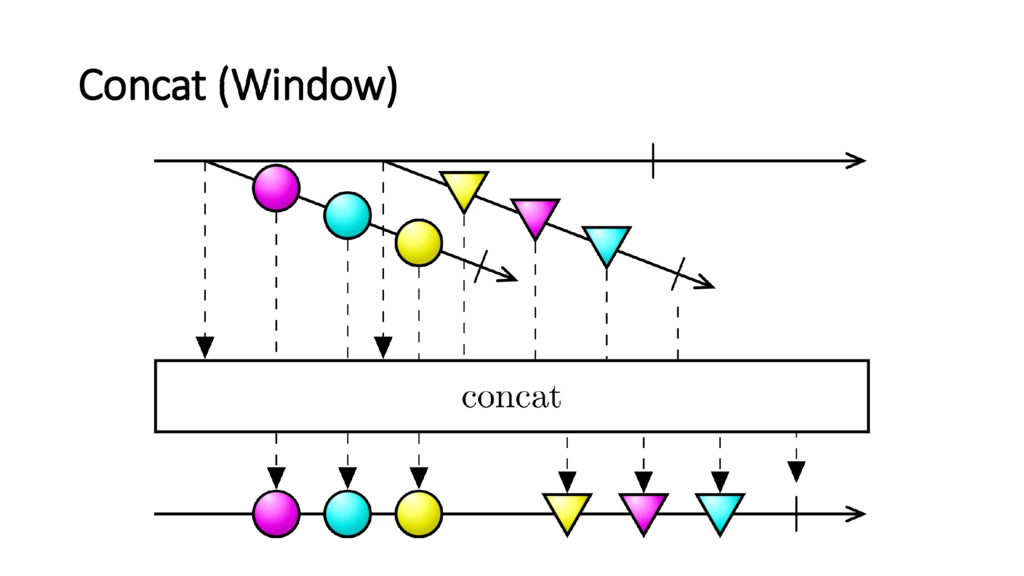 Concat (Window)