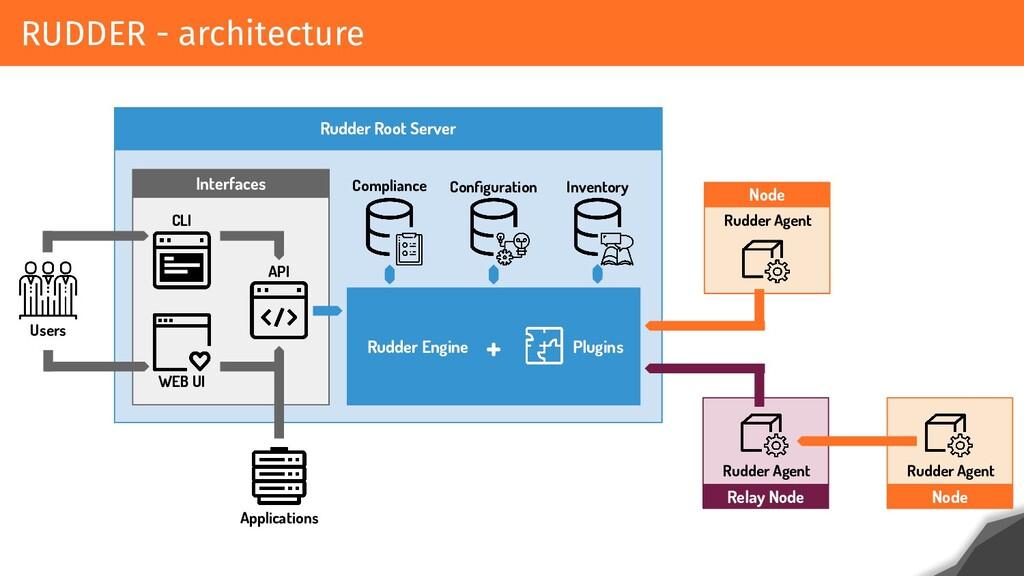 RUDDER - architecture Rudder Root Server Interf...