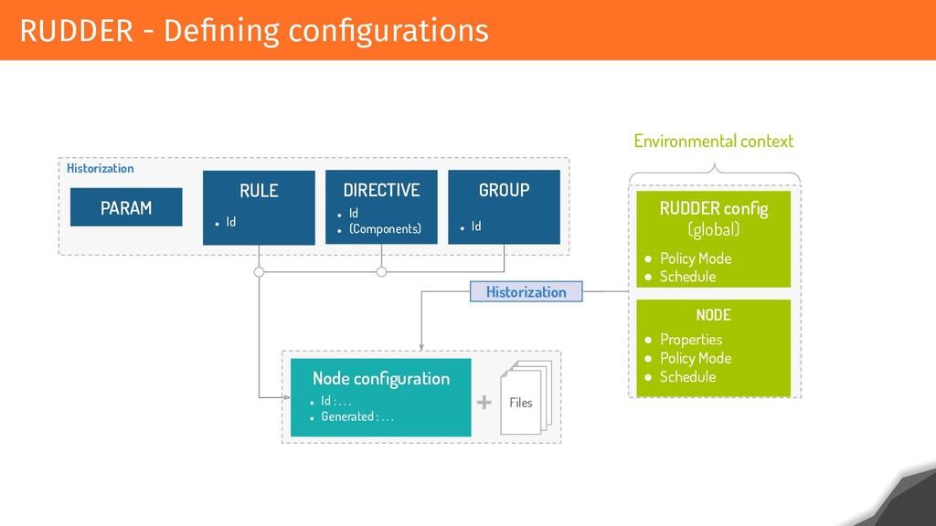 RUDDER - Defining configurations PARAM RULE ● Id ...
