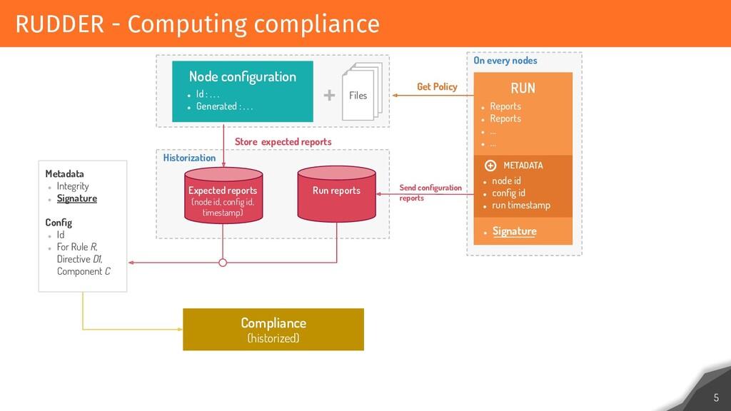 RUDDER - Computing compliance 5 ● Id : . . . ● ...