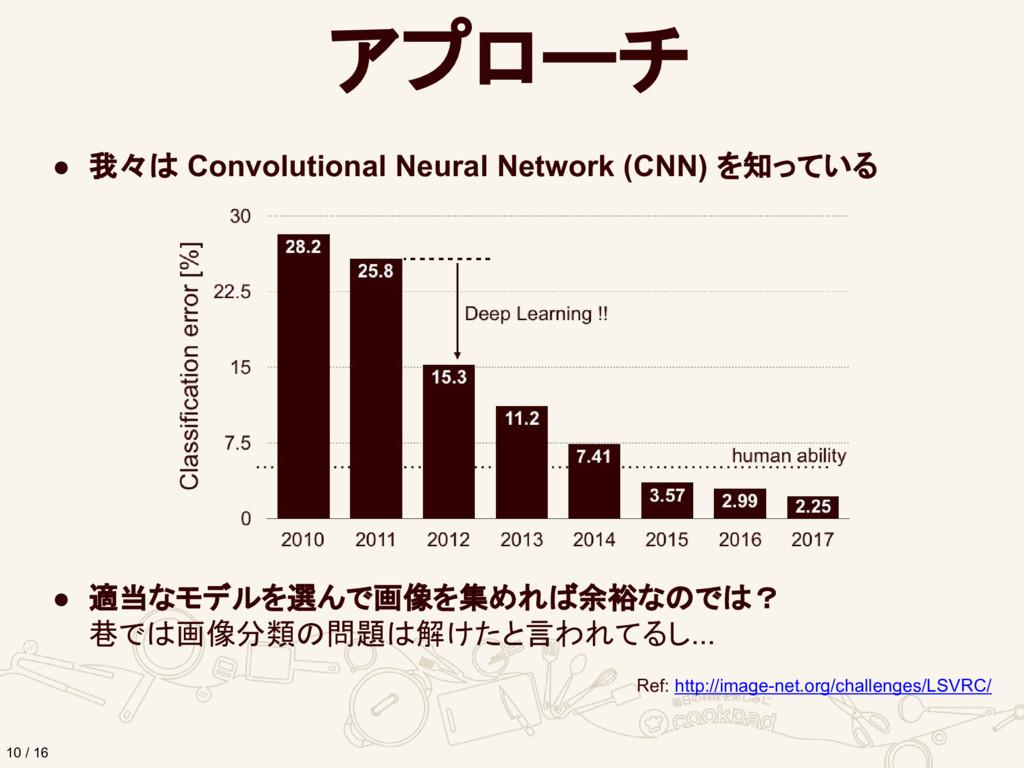 アプローチ 10 / 16 ● 我々は Convolutional Neural Networ...