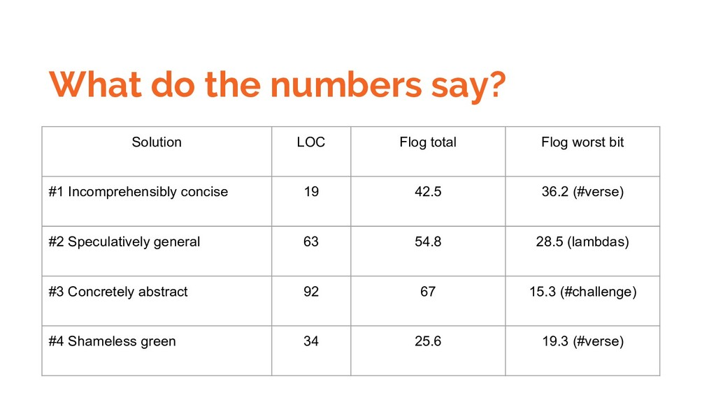 What do the numbers say? Solution LOC Flog tota...