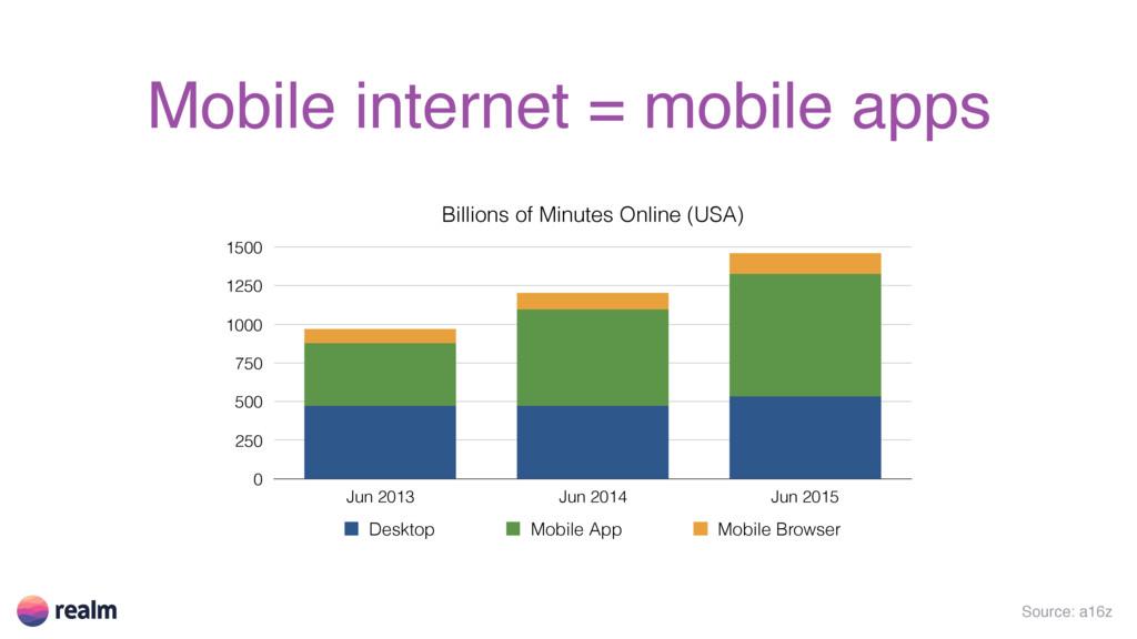 Source: a16z Mobile internet = mobile apps Bill...