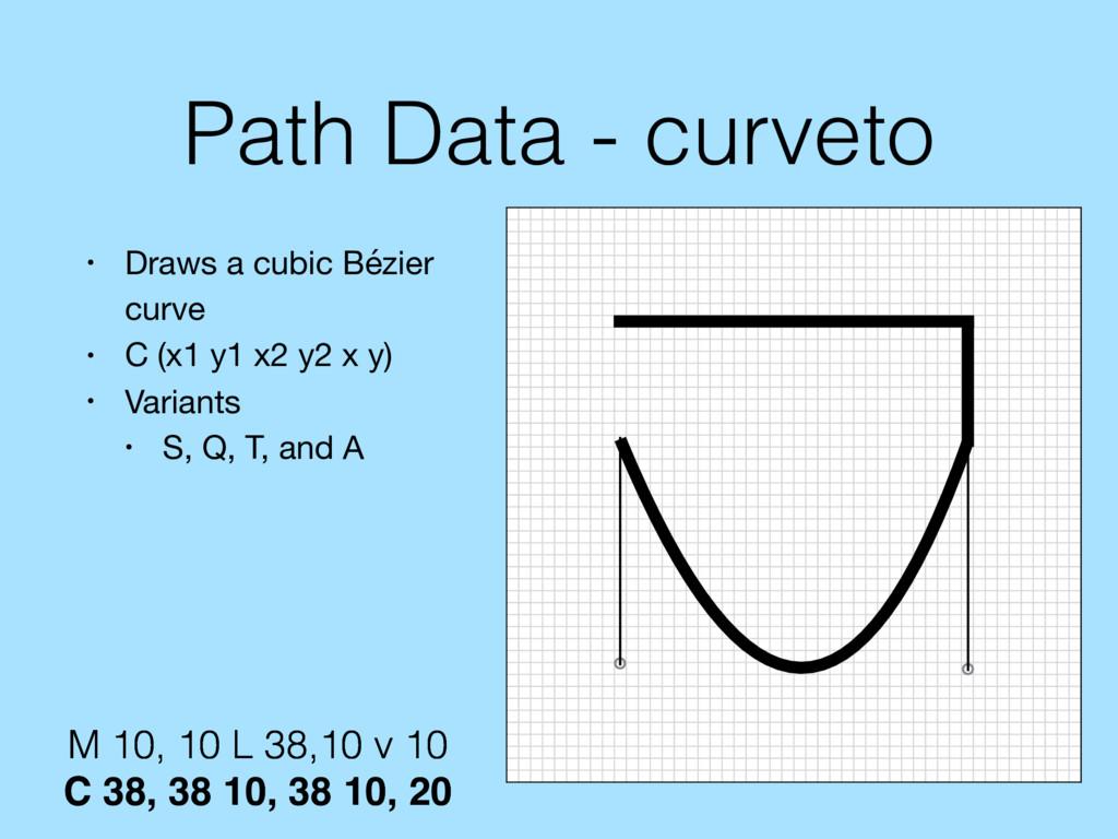 Path Data - curveto • Draws a cubic Bézier curv...