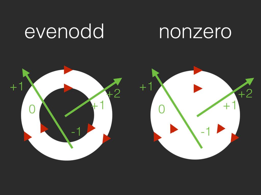 evenodd +1 +2 -1 0 +1 nonzero +1 +2 -1 0 +1