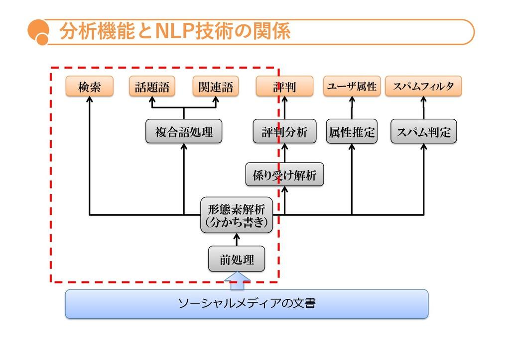 分析機能とNLP技術の関係 検索 関連語 話題語 評判 属性推定 スパム判定 形態素解析 (分...