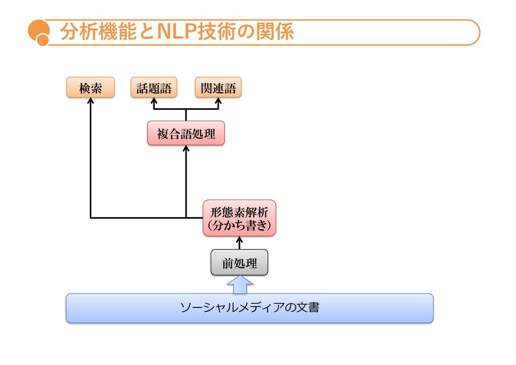 分析機能とNLP技術の関係 検索 関連語 話題語 形態素解析 (分かち書き) 複合語処理 ソー...