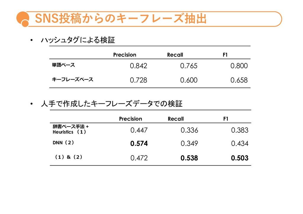 SNS投稿からのキーフレーズ抽出 Precision Recall F1 単語ベース 0.84...