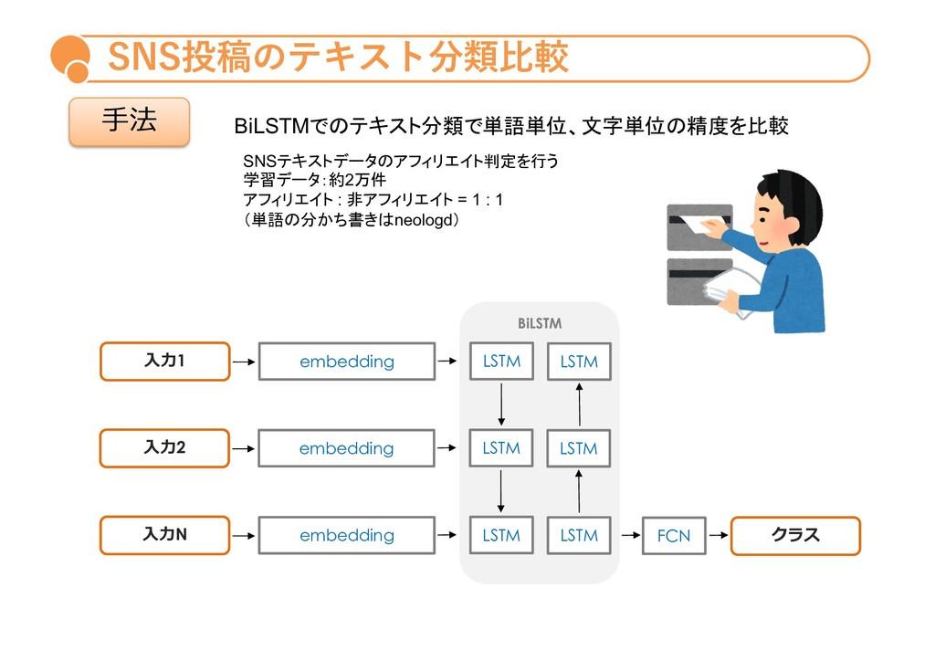 SNS投稿のテキスト分類⽐較 ⼿法 BiLSTM ⼊⼒1 embedding LSTM LST...