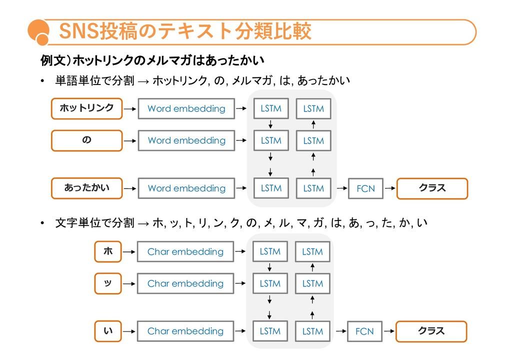 SNS投稿のテキスト分類⽐較 ホットリンク Word embedding LSTM LSTM ...