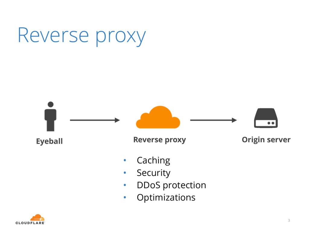 Reverse proxy 3 Eyeball Reverse proxy Origin se...