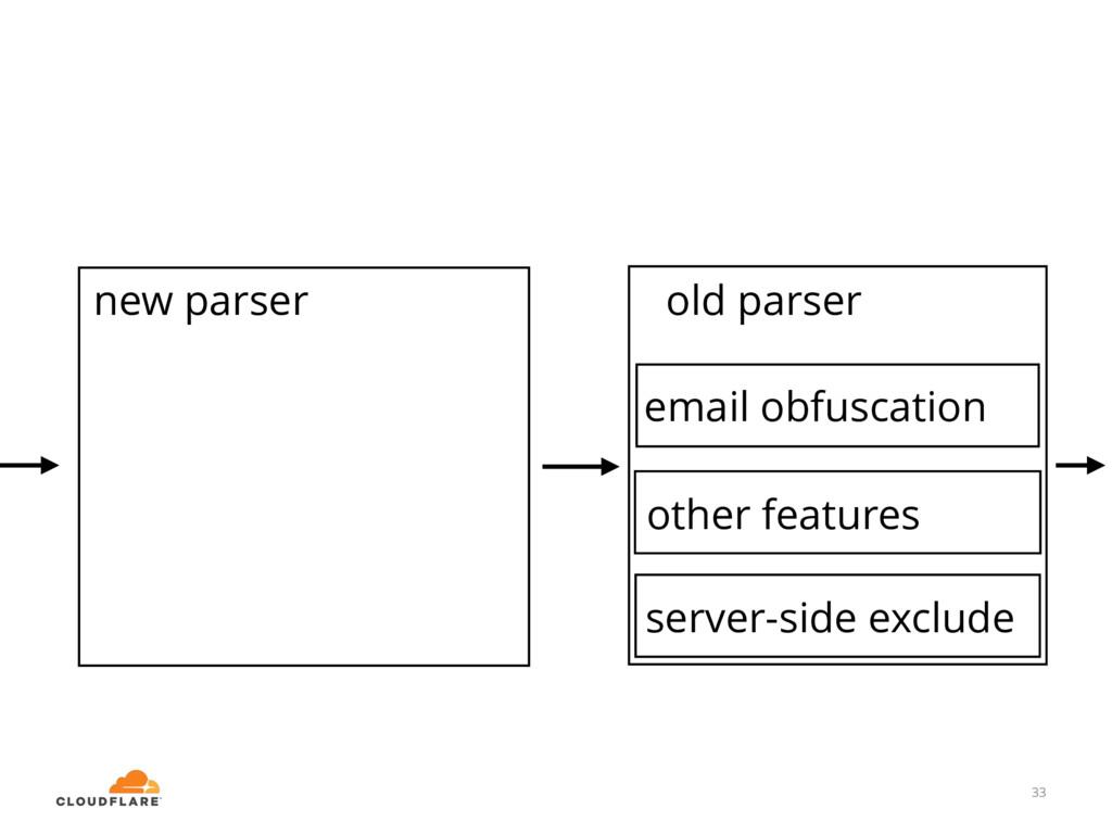 33 email obfuscation old parser new parser 33 o...