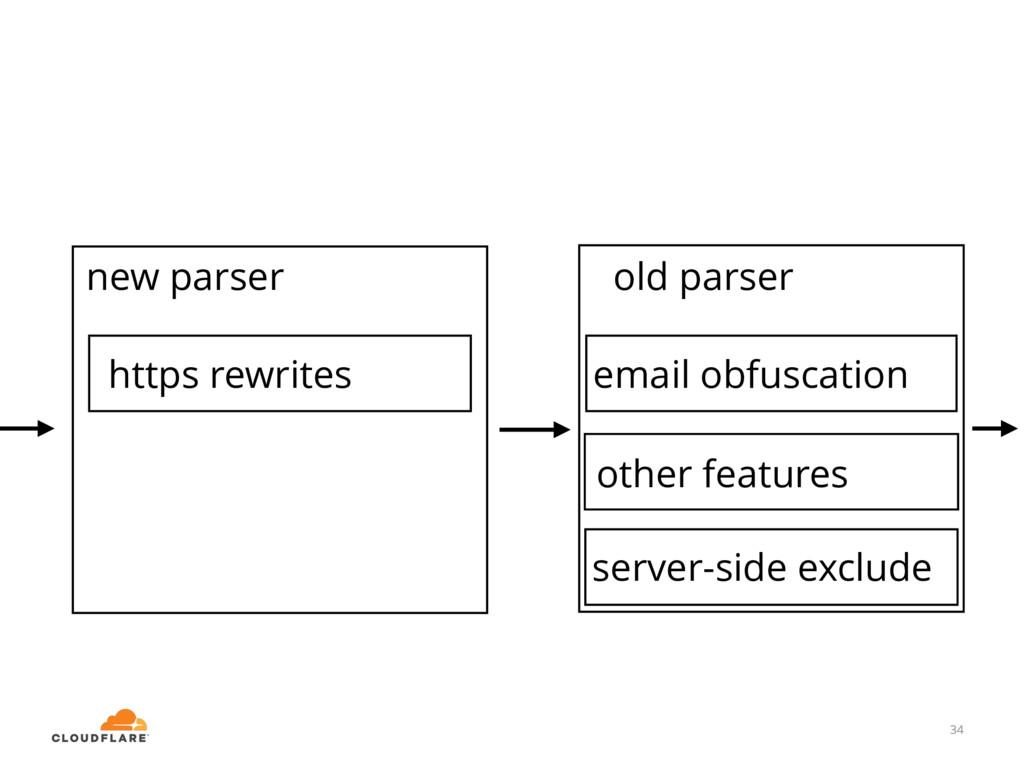 34 email obfuscation old parser new parser 34 o...