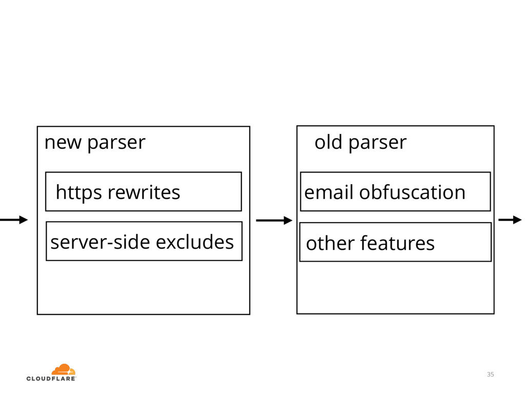 35 email obfuscation old parser new parser 35 h...