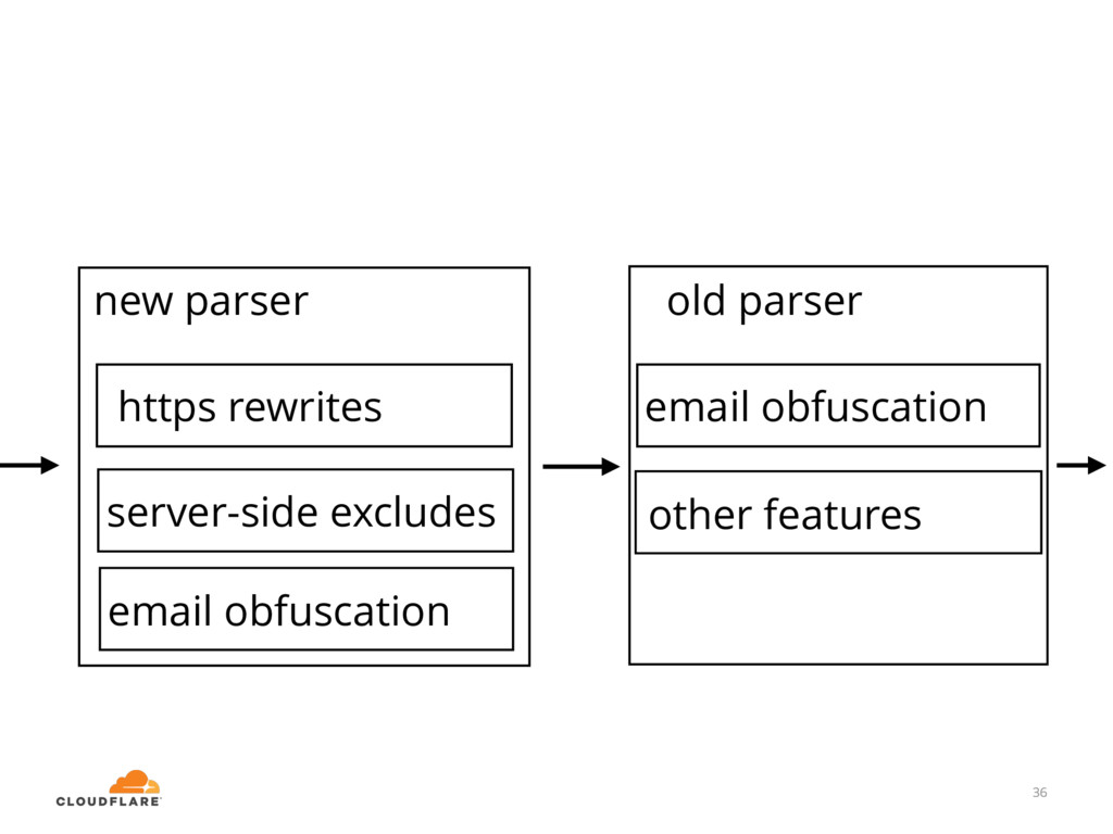 36 email obfuscation old parser new parser 36 h...
