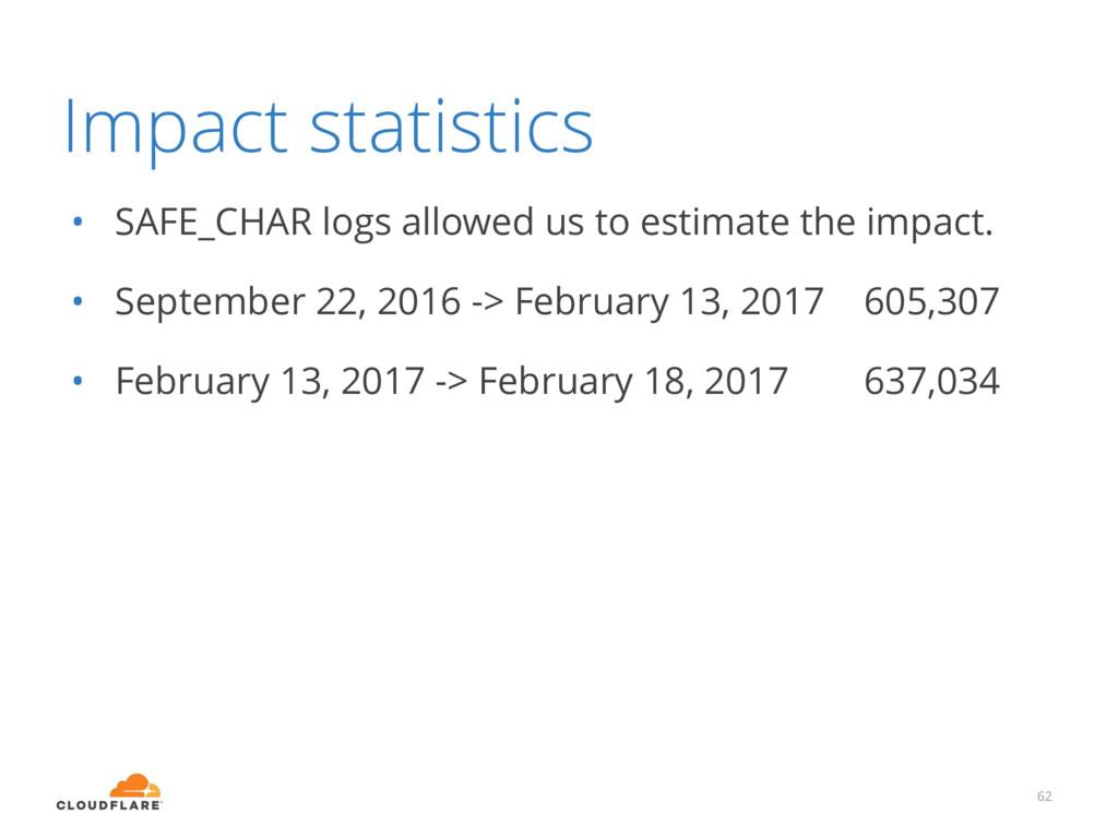 Impact statistics • SAFE_CHAR logs allowed us t...