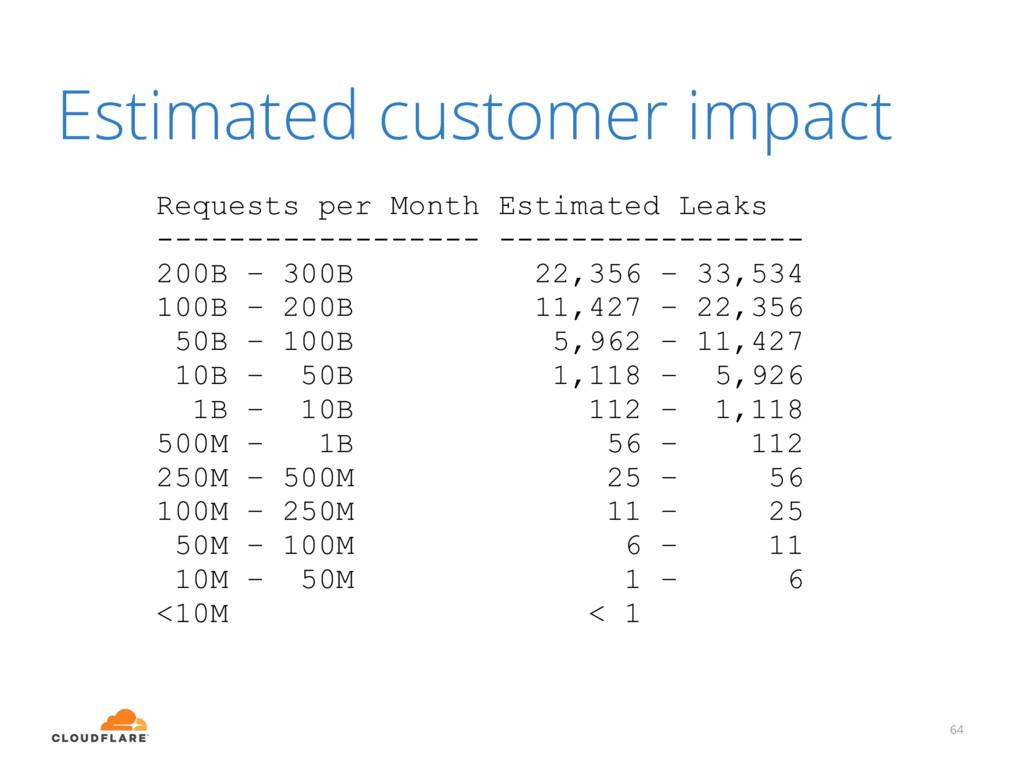 Estimated customer impact 64 Requests per Month...