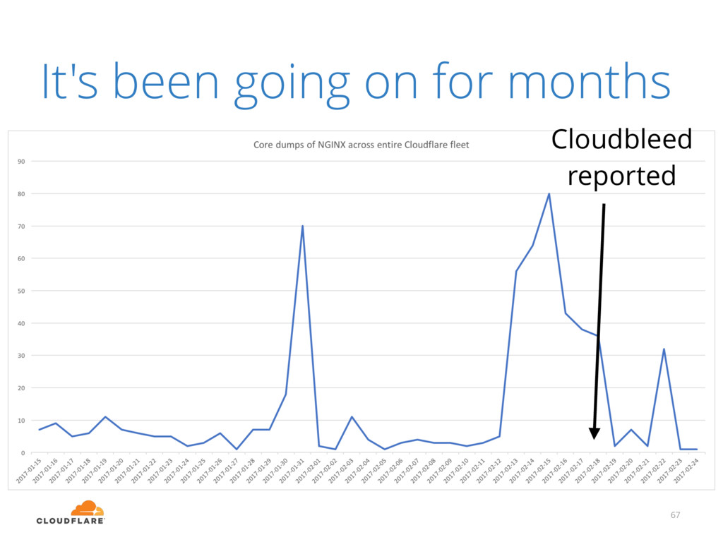 It's been going on for months 67 Cloudbleed rep...