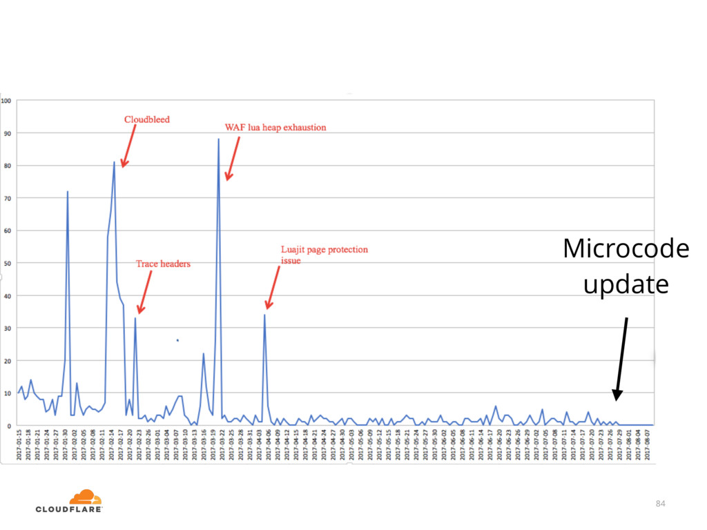 84 Microcode update