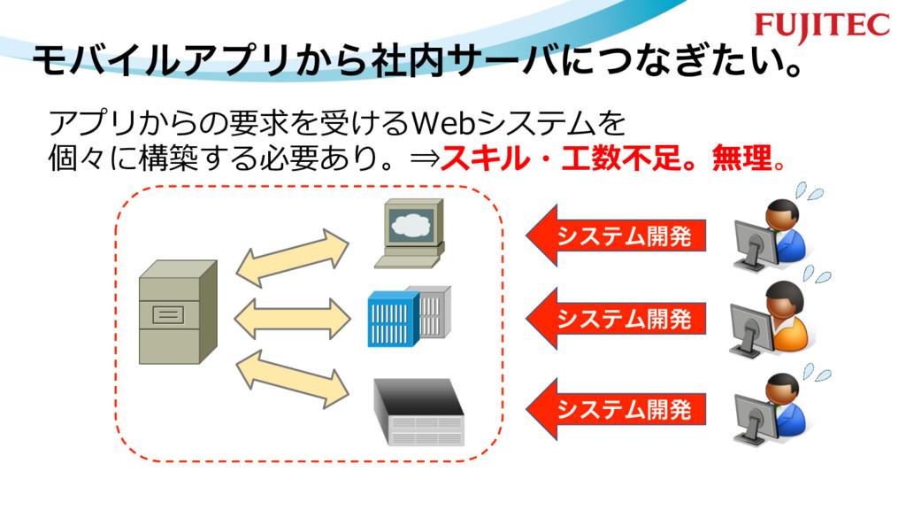ϞόΠϧΞϓϦ͔Βࣾαʔόʹͭͳ͍͗ͨɻ アプリからの要求を受けるWebシステムを 個々に構...