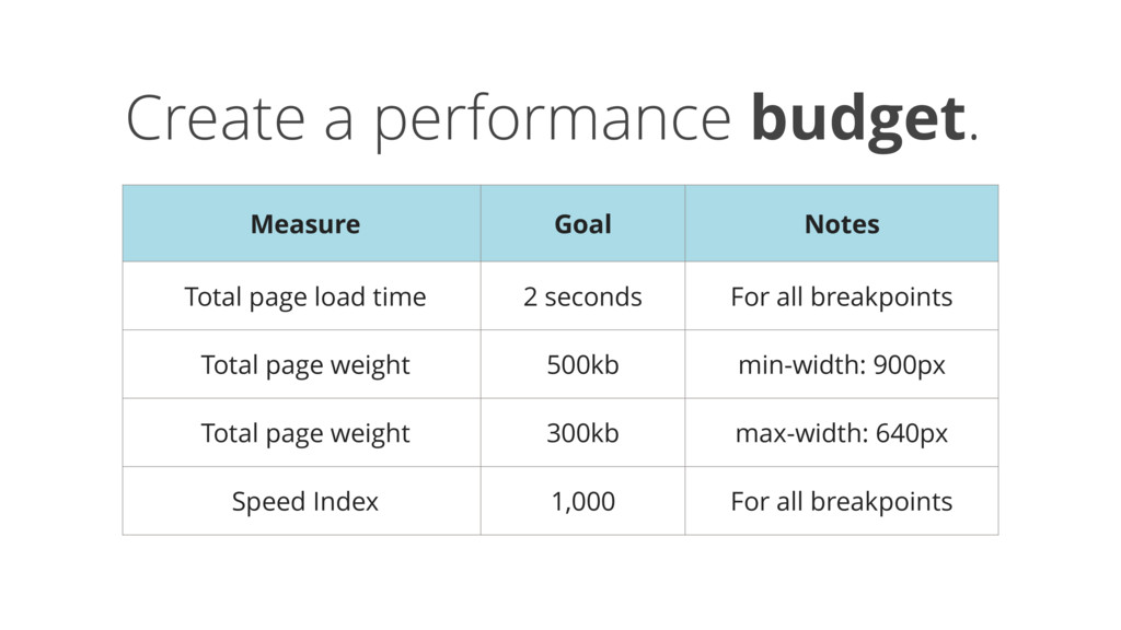 Create a performance budget. Measure Goal Notes...