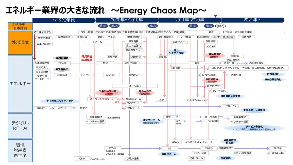 Confidential Ⓒ 2020 Energy and System Planning ...