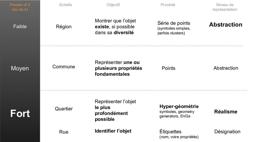 Powers of 3 (ou de 4) Faible Moyen Fort Série d...