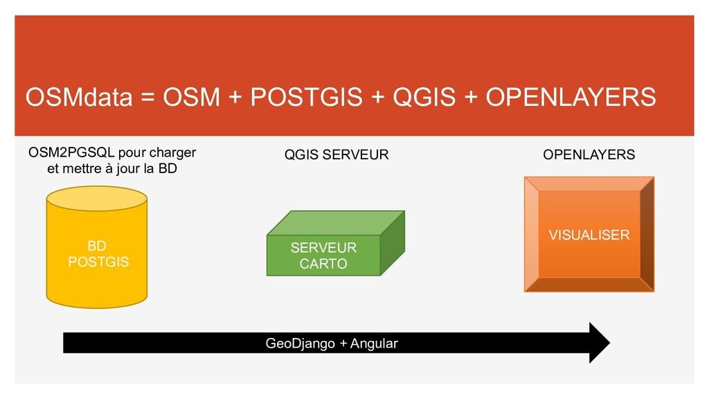 OSMdata = OSM + POSTGIS + QGIS + OPENLAYERS BD ...