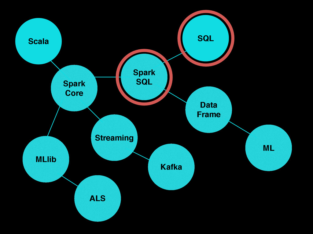 Scala Spark! Core Spark SQL Streaming ML Data! ...