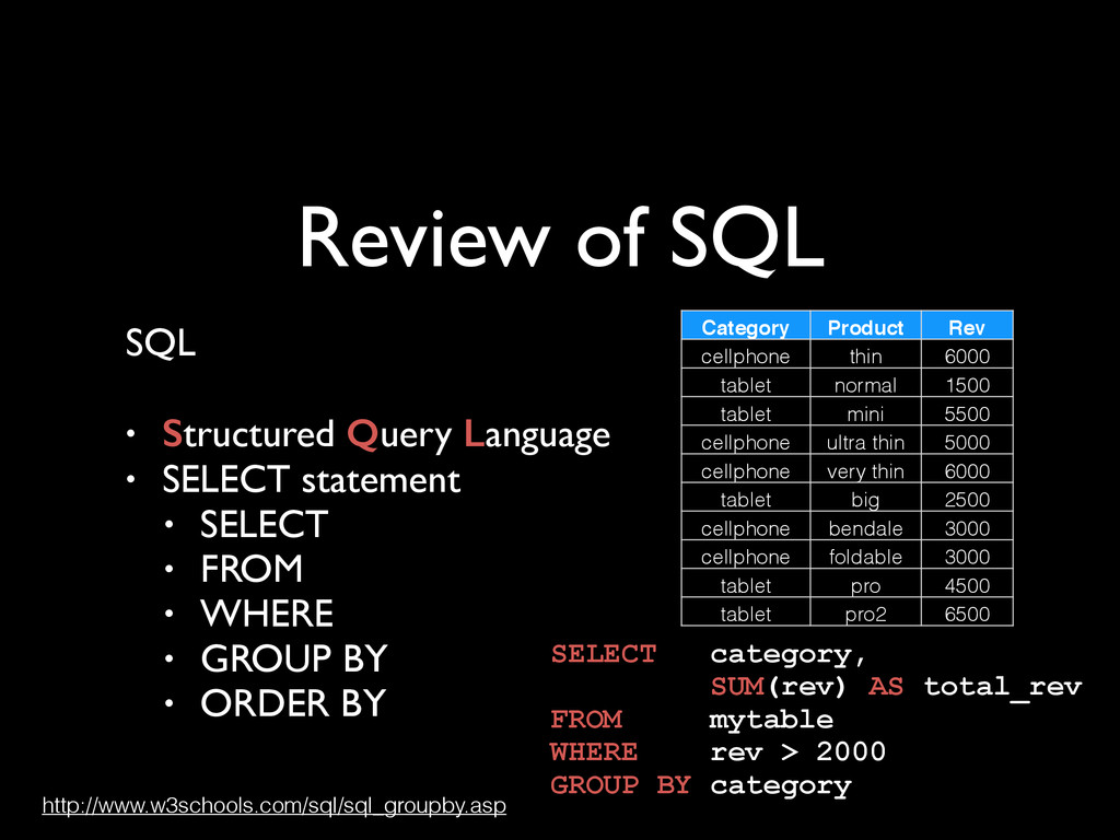 Review of SQL SQL	 