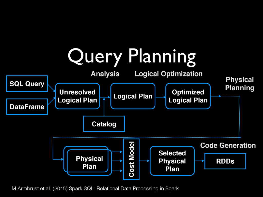 Query Planning M Armbrust et al. (2015) Spark S...