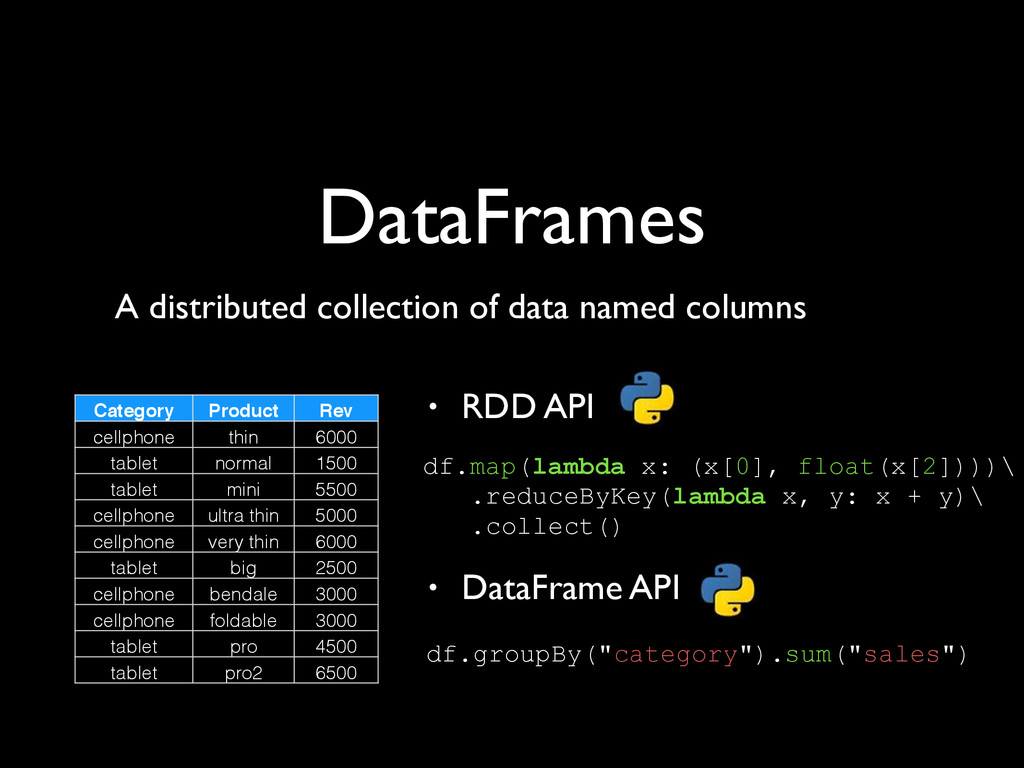 DataFrames A distributed collection of data nam...