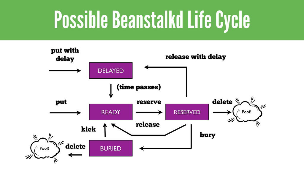 Possible Beanstalkd Life Cycle Poof! DELAYED pu...